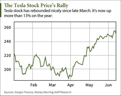 Stock Quote Tesla Investingchannel Tesla Motors Inc Tsla How To Play
