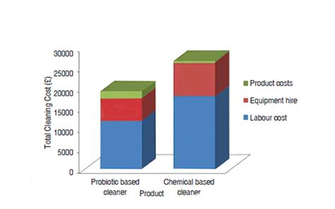 measuring cost of cleaning clean india journal
