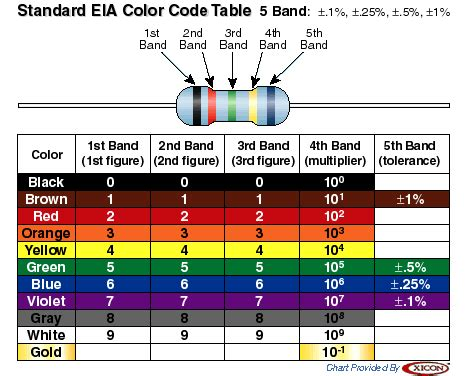 color band in resistor resources resistor color code chart
