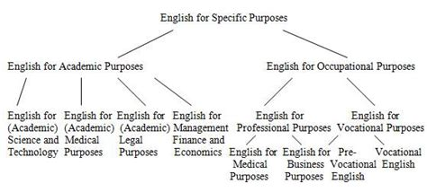 For Specifik Purposes tree diagram of for specific purposes image