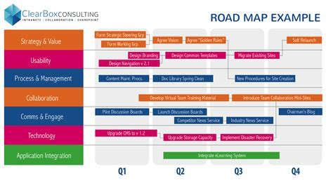 strategic roadmap template free doc 800600 product roadmap powerpoint template editable