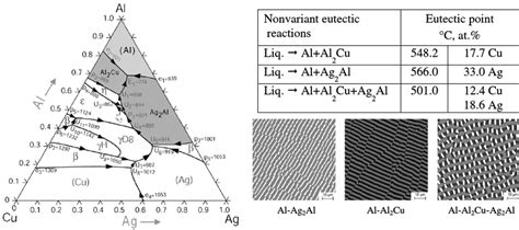 pattern formation and growth kinetics in eutectic systems liquidus projection of the al cu ag alloy system a with