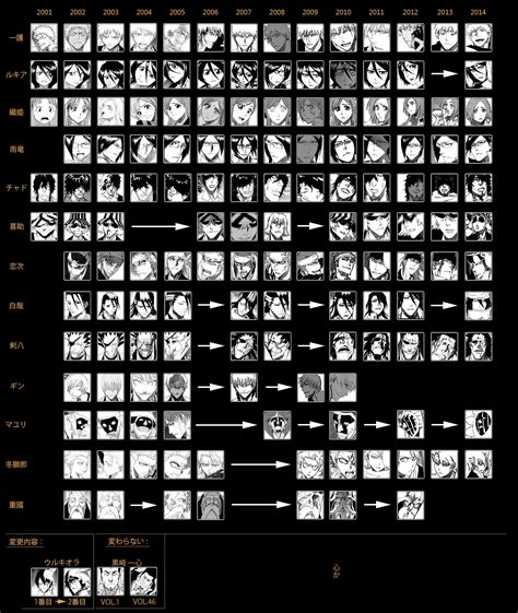 jojo anime timeline character evolution daily anime
