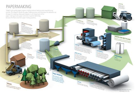 How To Make Paper Industrial Process - about paper cepi confederation of european paper