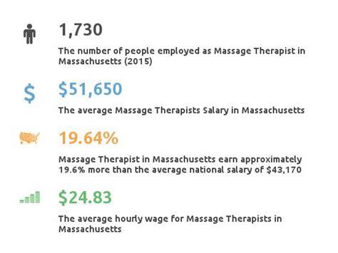 therapy in massachusetts therapist schools in massachusetts partnership for healthcare