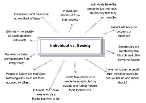 Vs Society Essay by Free Conflict Essays And Papers 123helpme Autos Post