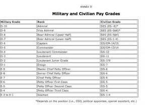 Opm Pay Tables Federal Employees Locality Pay 2014