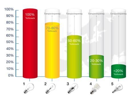 energiesparlen led topprodukte at ihr weg zum effizienten produkt