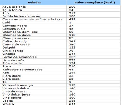 alimento meno calorico tabla de calorias de alimentos info taringa