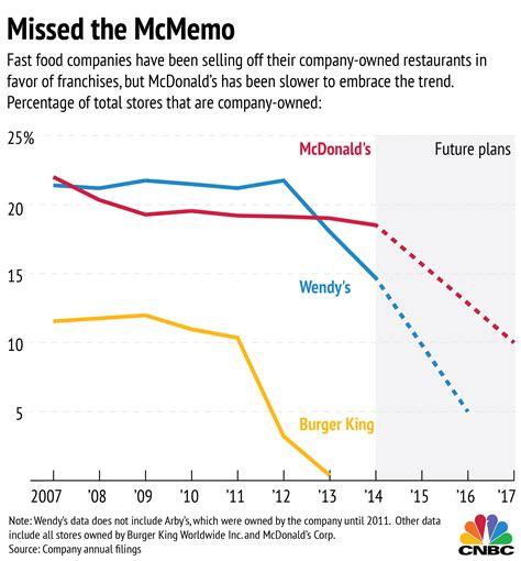 mcdonald s serves up a new franchise plan