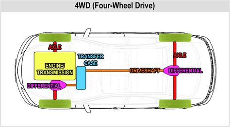 front wheel drive transmission diagram front wheel drive drivetrain diagram front get free