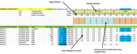project forecasting template tips on tracking your project costs be a better sheepdog