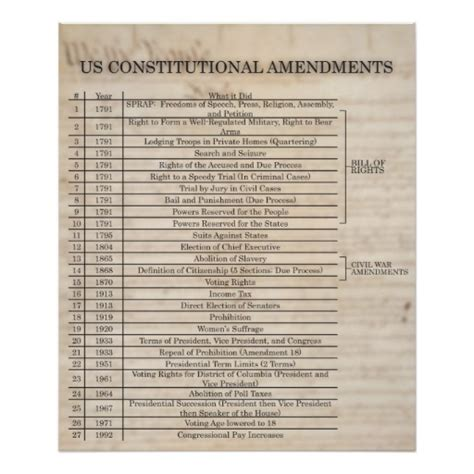 printable us constitution and amendments us constitutional amendments updated print zazzle