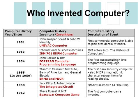 who invented the integrated circuit computer history of computing leen kiat soh csce ppt