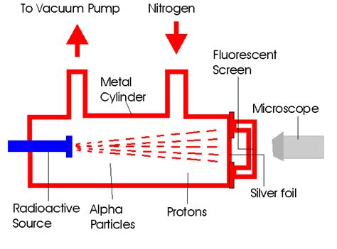Discovered Proton by Chemistry Discovery Of The Proton