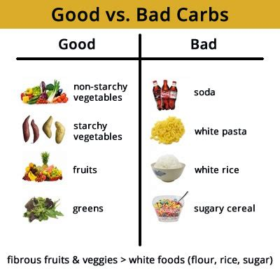 carbohydrates or bad there are no or bad carbs eatfit