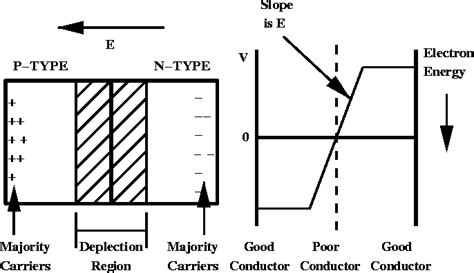 zener diode p n junction the pn junction and the diode effect