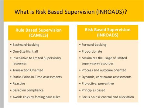 what is bank supervision risk based supervision the way forward by vismay mehta