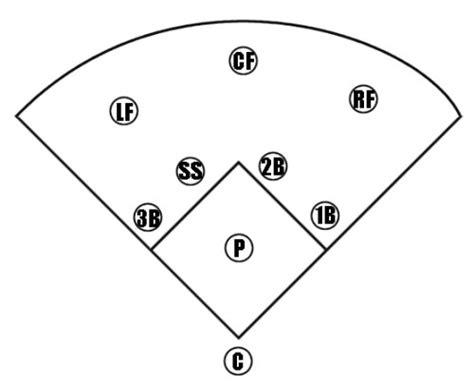 baseball position template softball field fillable template pictures to pin