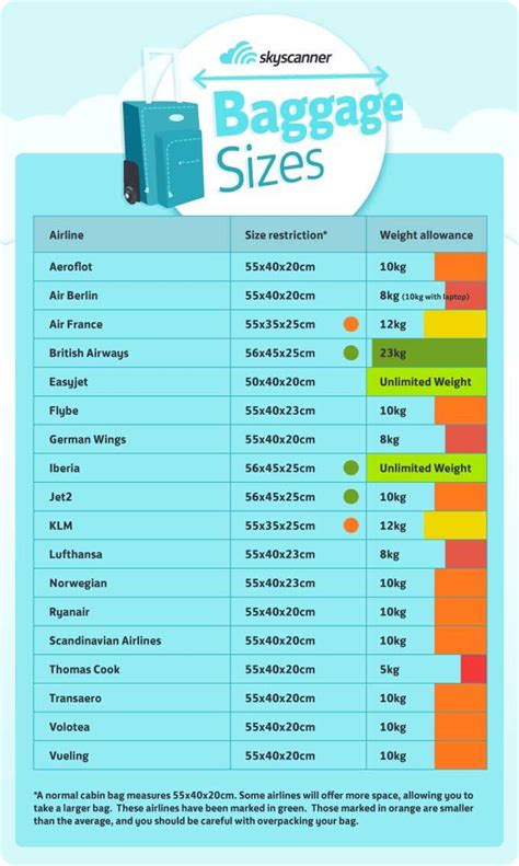 Airlines Cabin Baggage by Cabin Baggage Information Mccomb Tourism
