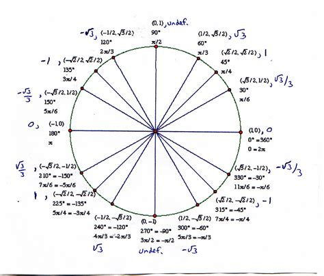 in unit search results for tangent in unit circle calendar 2015