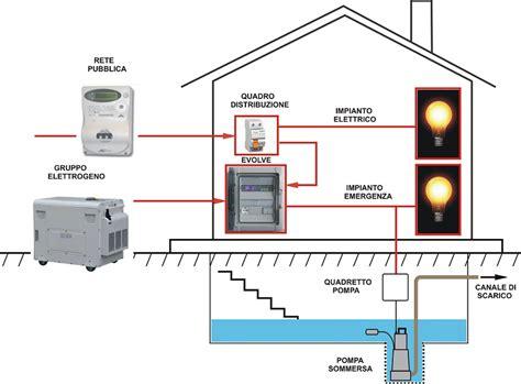 gruppo elettrogeno per casa quadri automatici ats gruppi elettrogeni domestici
