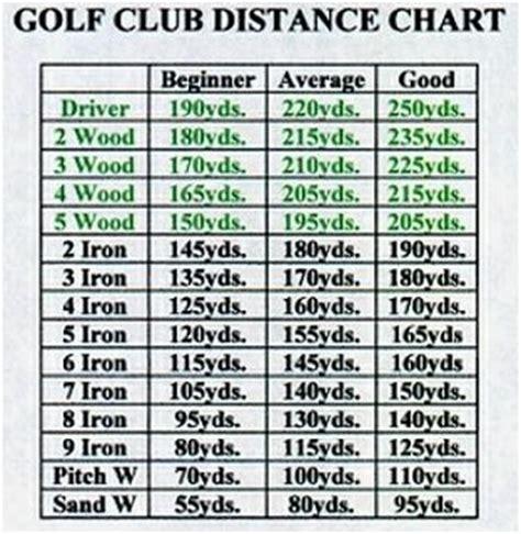 golf swing distance garden golfing golf club distance chart