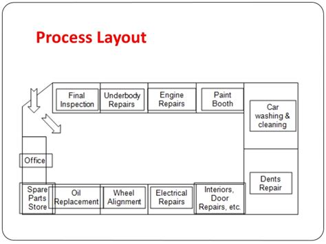 process layout with exles facility capacity layout planning