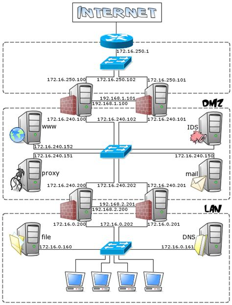 network layout with firewall redundant firewalls with openbsd carp and pfsync