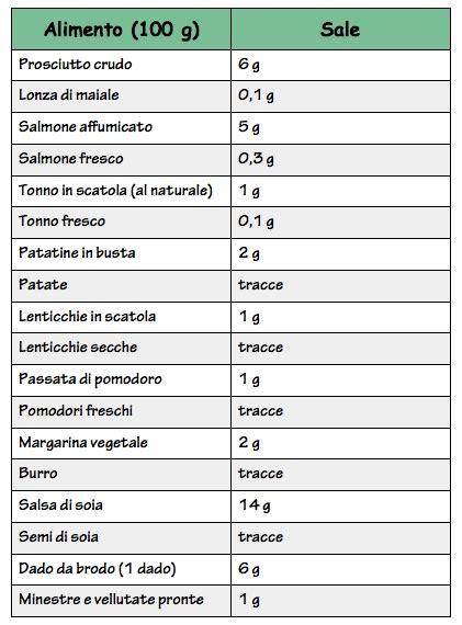 quanto sale mangi senza saperlo alimentazioneinequilibrio