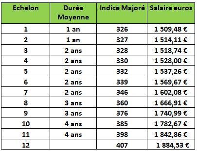 Grille Salaire Securite by Les Grilles De Salaire 2015 Des Agents De La Cat 233 Gorie C