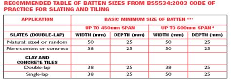 timber roof tile battens perth roof battens batten sizes png sc 1 st roofapedia