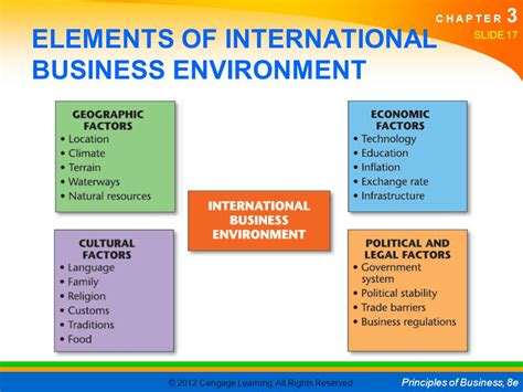 the environment of business 3 business in the global economy 3 1 international
