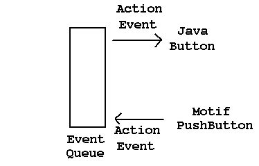 java swing action programming user interfaces with the jfc