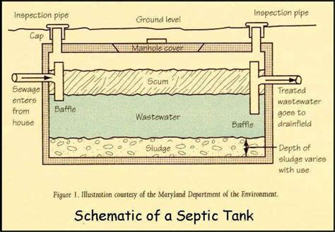 faq smooth flow septic