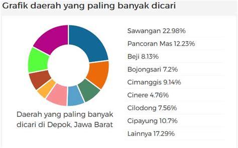 tutorial yang paling banyak dicari la rumeur beno 45 agen properti rumah indonesia jual