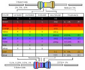 color code resistor uni resistor colour code