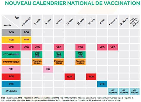Calendrier Vaccins Nouveau Calendrier Vaccinal