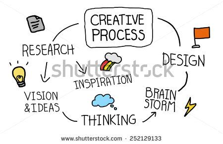 layout artist thought process creative process design thinking concept ilustraci 243 n de