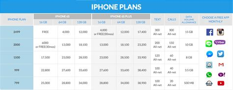 iphone 6s and iphone 6s plus plans smart vs globe postpaid
