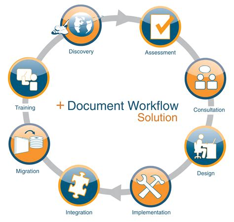 document workflow mps workflow optimization abm federal