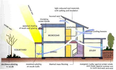 passive solar home design elements green building 101 energy atmosphere keeping cool and