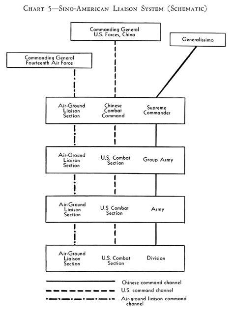 united states army diagram wiring diagrams repair wiring