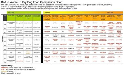 food comparison what are the best food brands
