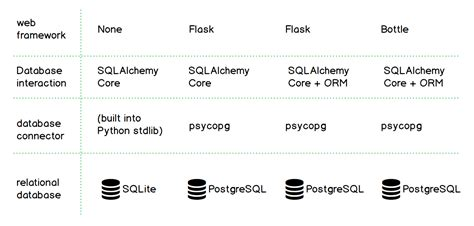 sqlalchemy tutorial query sqlalchemy full stack python