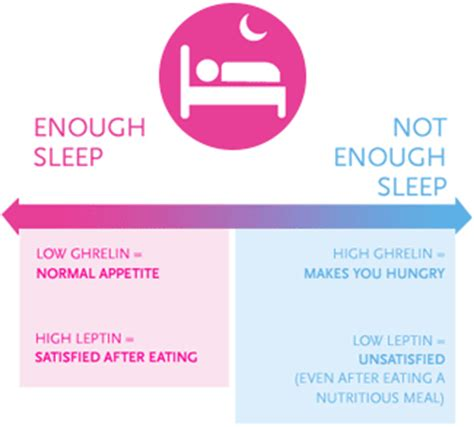 weight management and sleep is a lack of sleep a negative effect in your health