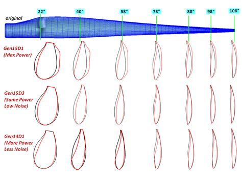 wind turbine blade cross section wind turbine blade crunch cfd by craft tech