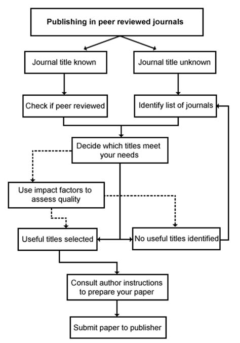 Paper Flow Chart - a research paper
