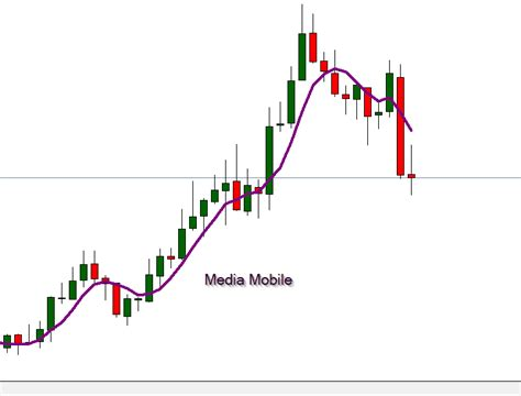 trading con medie mobili strategia forex con medie mobili arebapinuho web fc2