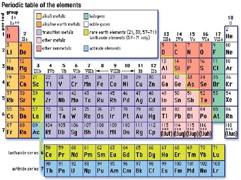 Noble Gases On Periodic Table by Alkali Metals Alkaline Earth Metals Halogens And Noble